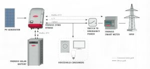 Hybrid Fronius inverter setup diagram